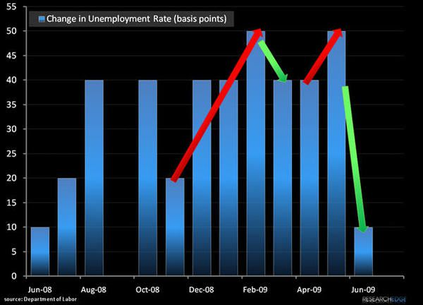 Charts Of The Week: Unemployment's Double Top - ab45