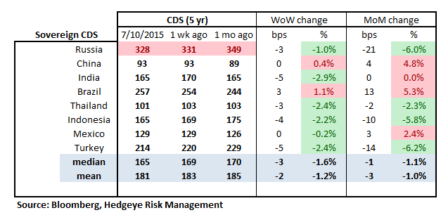 MONDAY MORNING RISK MONITOR | GREECE GETS ANOTHER BAND-AID WHILE CHINA HEMORRHAGES - RM16