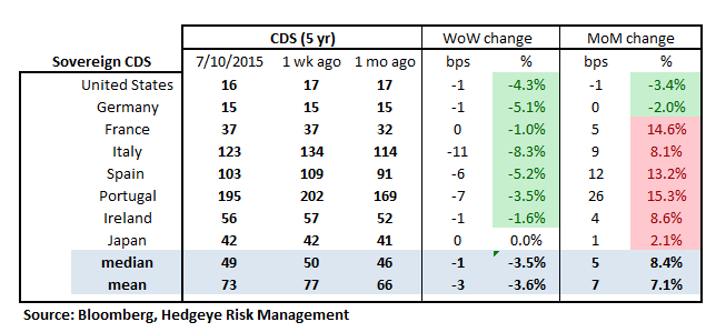 MONDAY MORNING RISK MONITOR | GREECE GETS ANOTHER BAND-AID WHILE CHINA HEMORRHAGES - RM18