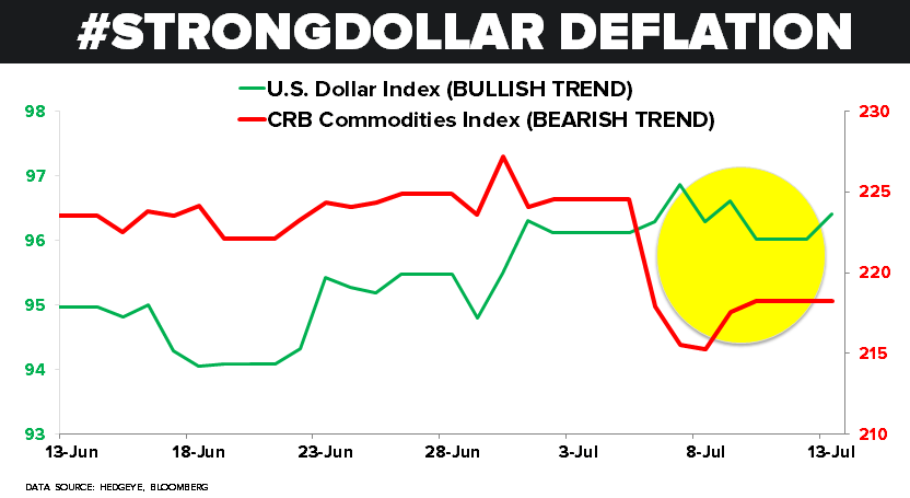CHART OF THE DAY: How About That Strong Dollar Deflation? - z 07.13.15 Chart