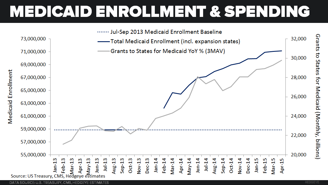 ACA TRACKER  UPDATE |  PER ENROLLEE SPENDING REMAINS ELEVATED - MCAID enrollment and spending