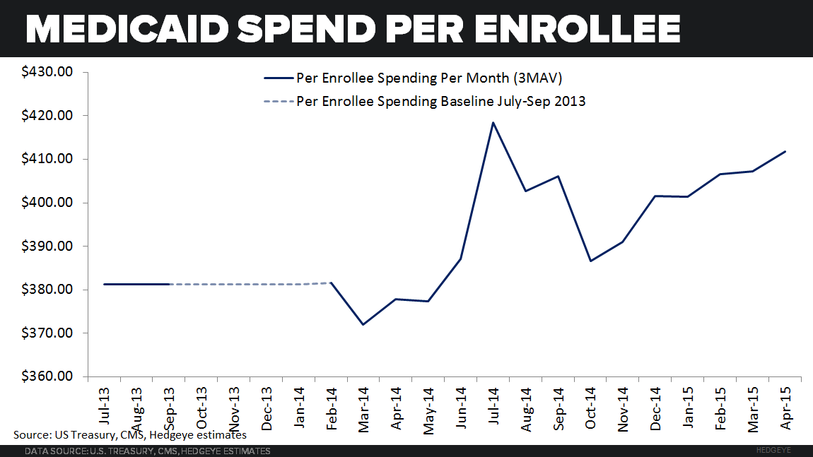 ACA TRACKER  UPDATE |  PER ENROLLEE SPENDING REMAINS ELEVATED - MCAID per enrollee spending