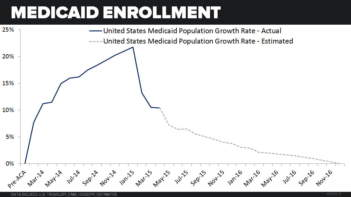 ACA TRACKER  UPDATE |  PER ENROLLEE SPENDING REMAINS ELEVATED - Medicaid enrollment