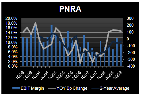 PNRA - Checking in on the Model - PNRA 1Q09 EBIT