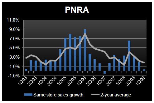 PNRA - Checking in on the Model - PNRA 1Q09 SSS