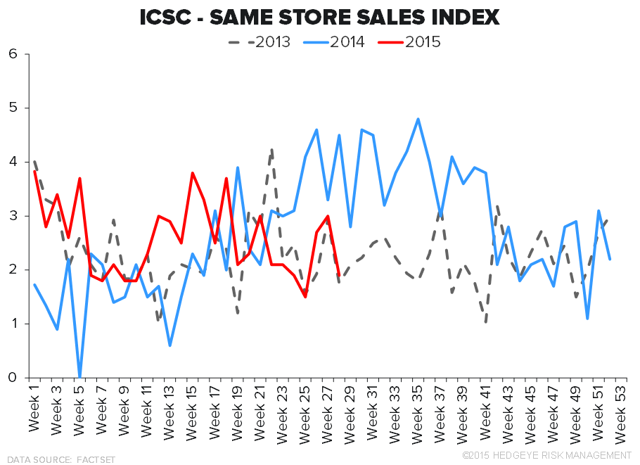 Retail Callouts (7/14): RETAIL SALES SLOWING, VNCE, M - 7 14 chart2