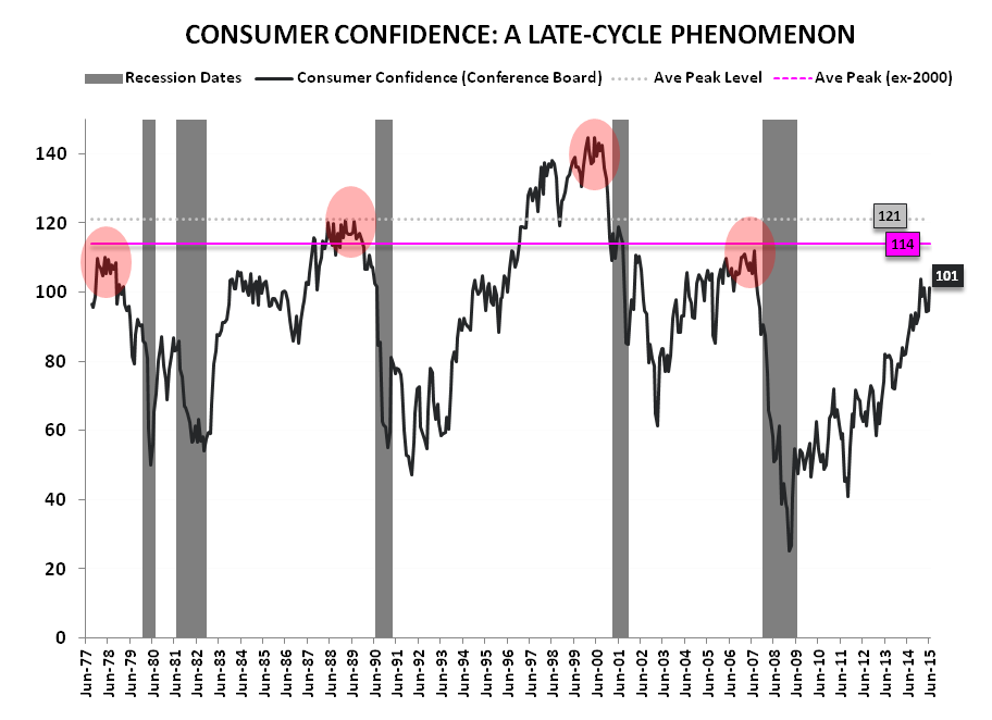 #ConsumerCycle:  Retail Sales & Confidence Slide to Close 2Q - Confidence Cycle
