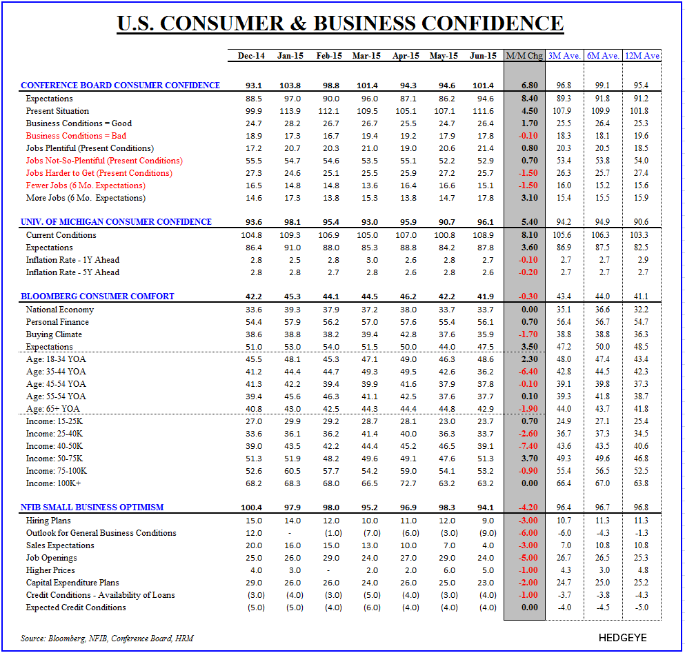 #ConsumerCycle:  Retail Sales & Confidence Slide to Close 2Q - Confidence Monitor
