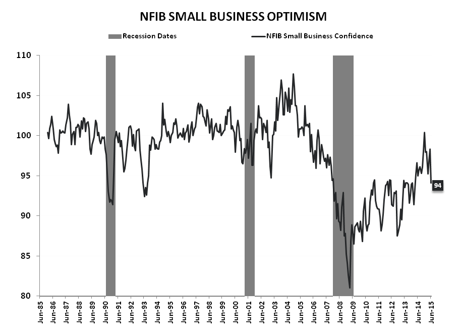 #ConsumerCycle:  Retail Sales & Confidence Slide to Close 2Q - NFIB LT