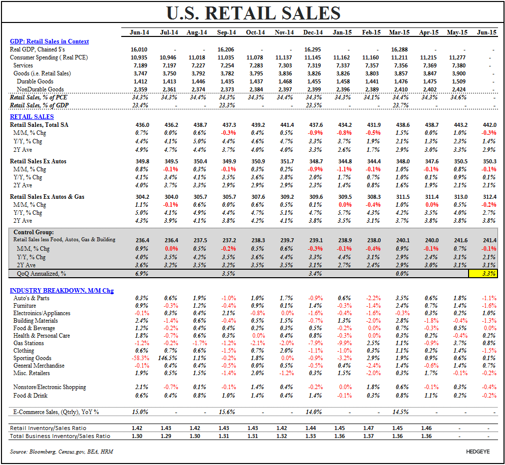 #ConsumerCycle:  Retail Sales & Confidence Slide to Close 2Q - RS Summary Table