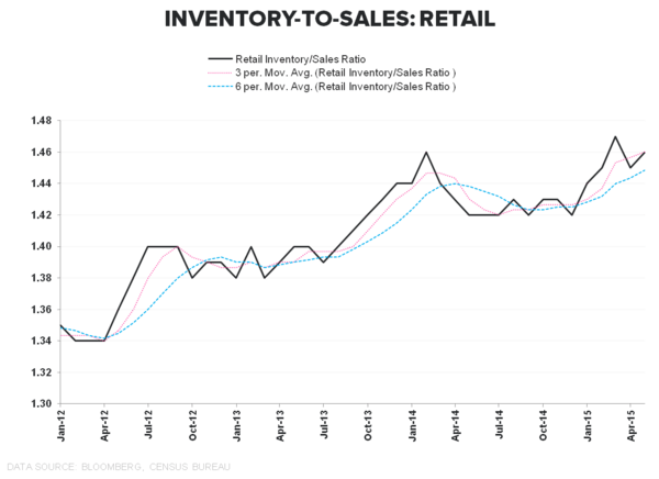 #ConsumerCycle:  Retail Sales & Confidence Slide to Close 2Q - Retail Inventory to Sales
