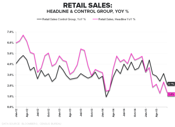 #ConsumerCycle:  Retail Sales & Confidence Slide to Close 2Q - Retail Sales Headline   Control YoY
