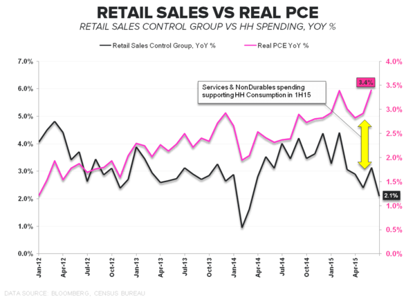 #ConsumerCycle:  Retail Sales & Confidence Slide to Close 2Q - Retail Sales vs PCE YoY