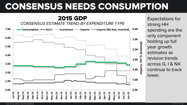 CHART OF THE DAY: Consensus Needs Consumption - Consumption Consensus CoD