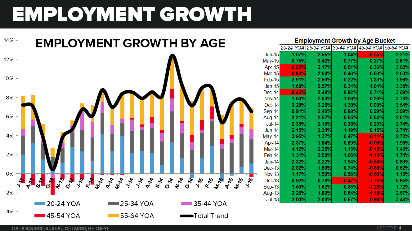 June Restaurant Sales and Employment Trends - June Chart 4