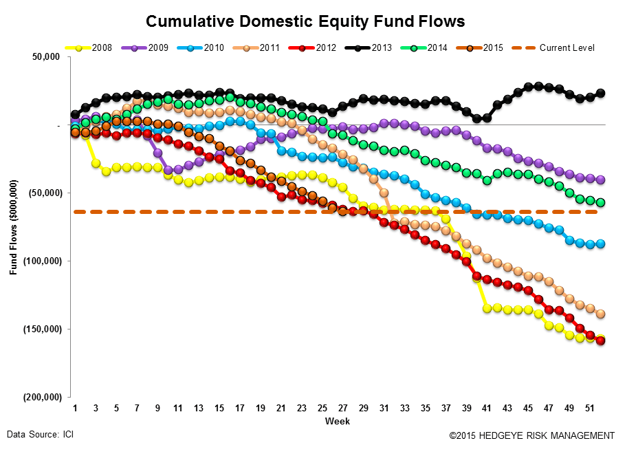 ICI Fund Flow Survey | Fixed Income Flows Weakening - ICI12