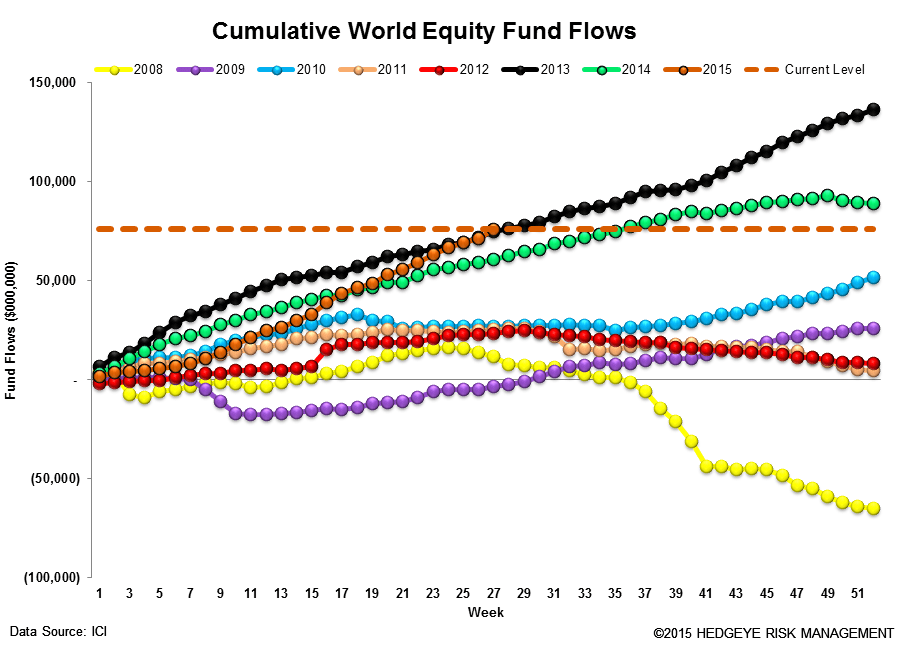 ICI Fund Flow Survey | Fixed Income Flows Weakening - ICI13