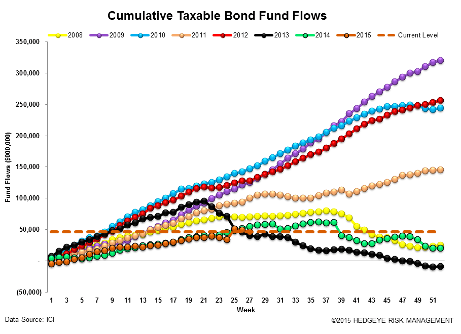ICI Fund Flow Survey | Fixed Income Flows Weakening - ICI15