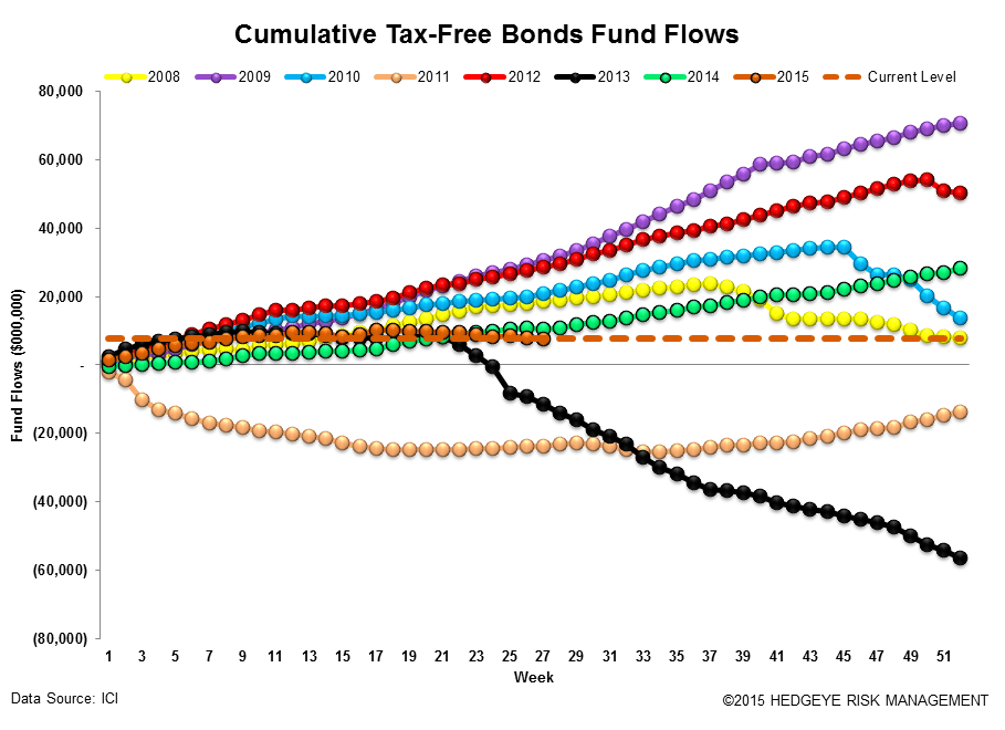 ICI Fund Flow Survey | Fixed Income Flows Weakening - ICI16