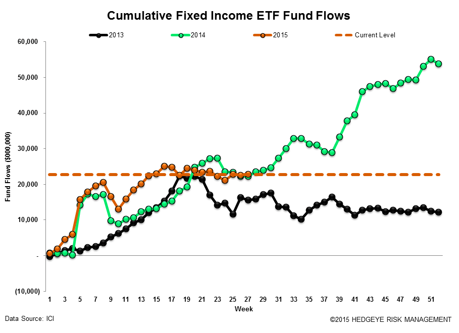 ICI Fund Flow Survey | Fixed Income Flows Weakening - ICI18