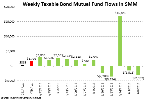 ICI Fund Flow Survey | Fixed Income Flows Weakening - ICI4