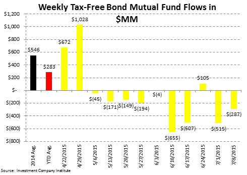 ICI Fund Flow Survey | Fixed Income Flows Weakening - ICI5