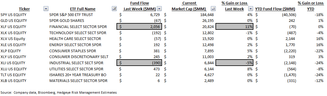 ICI Fund Flow Survey | Fixed Income Flows Weakening - ICI9