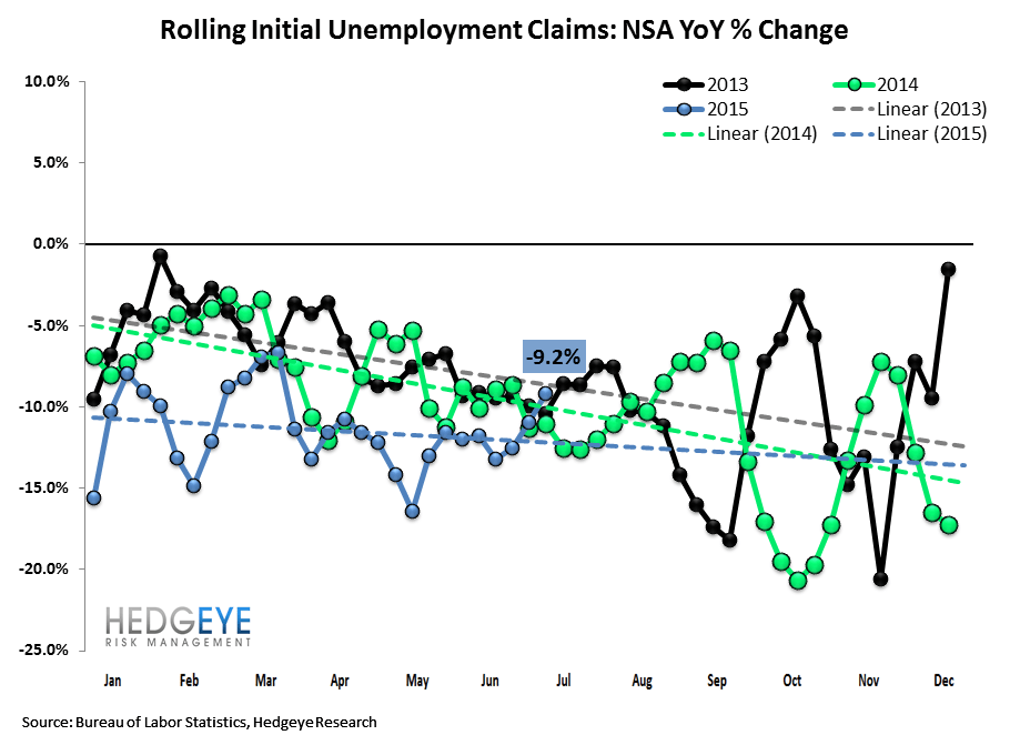 Initial Jobless Claims | Convergence Towards Zero - Claims2