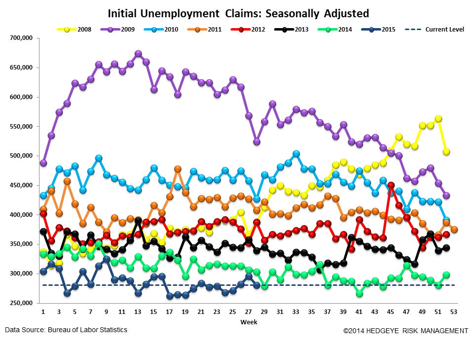 Initial Jobless Claims | Convergence Towards Zero - Claims4