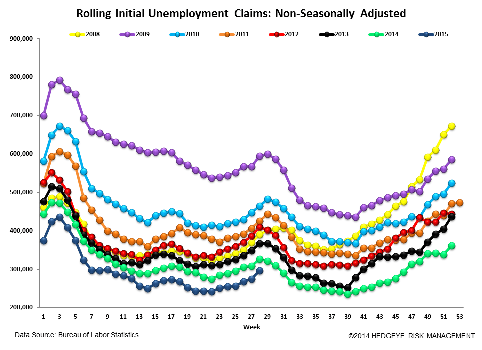 Initial Jobless Claims | Convergence Towards Zero - Claims6