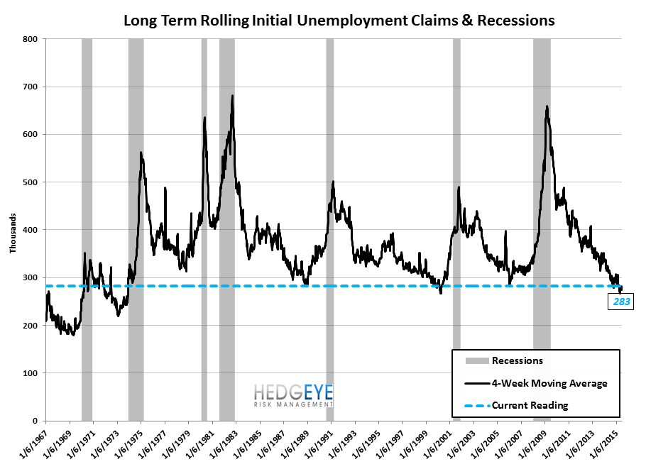 Initial Jobless Claims | Convergence Towards Zero - Claims9