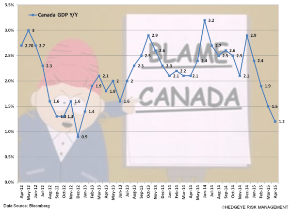 CHART OF THE DAY: Beware of Anemic Growth North of the Border - z CHART OF DAY Blame Canada