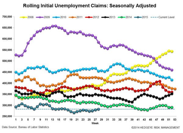 Another Reminder That We're Late Cycle? Jobless Claims - zee 55