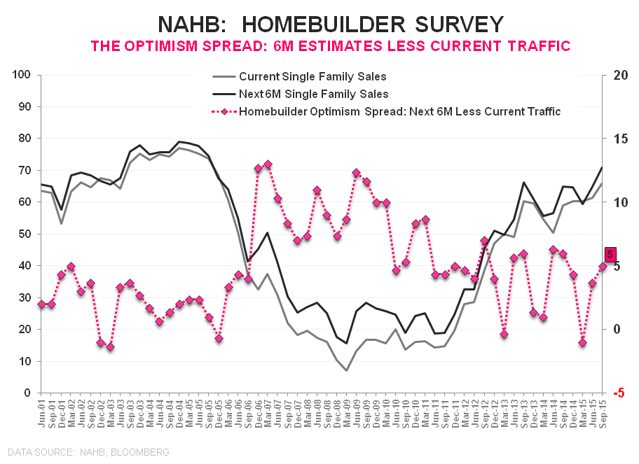Builder Confidence | Optimism Builds - HMI Optimism Spread