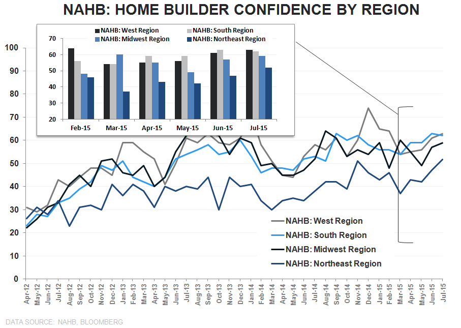 Builder Confidence | Optimism Builds - HMI Regional