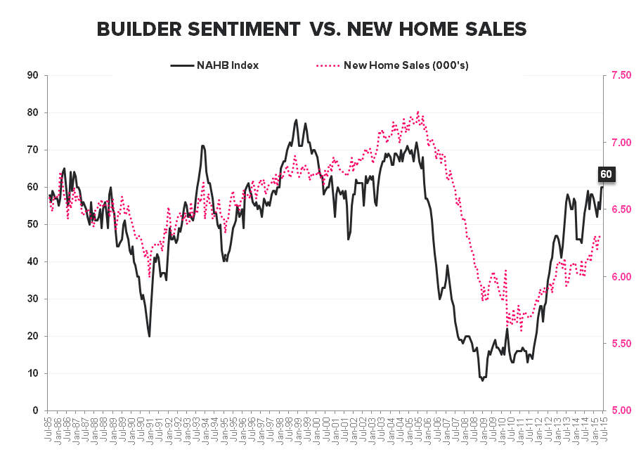 Builder Confidence | Optimism Builds - HMI vs NHS