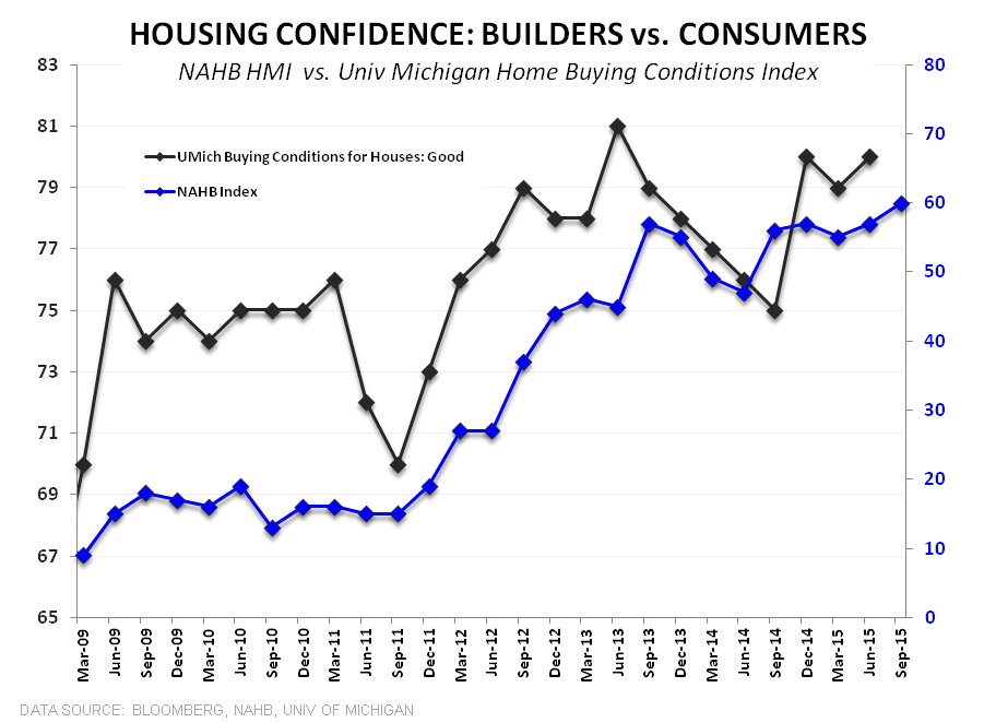 Builder Confidence | Optimism Builds - Housing Confidence HMI vs Univ Mich
