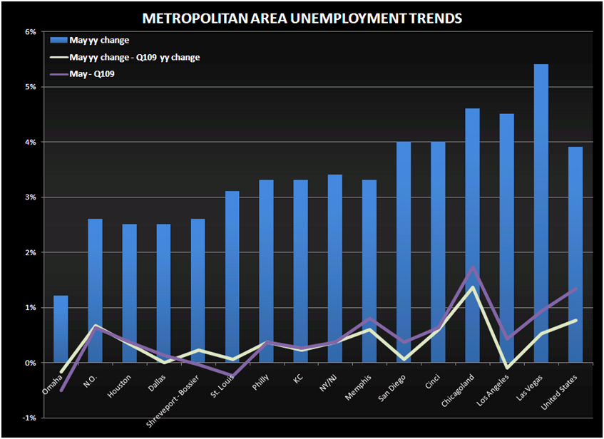 GAMING THE UNEMPLOYMENT PICTURE - state unemployment trends