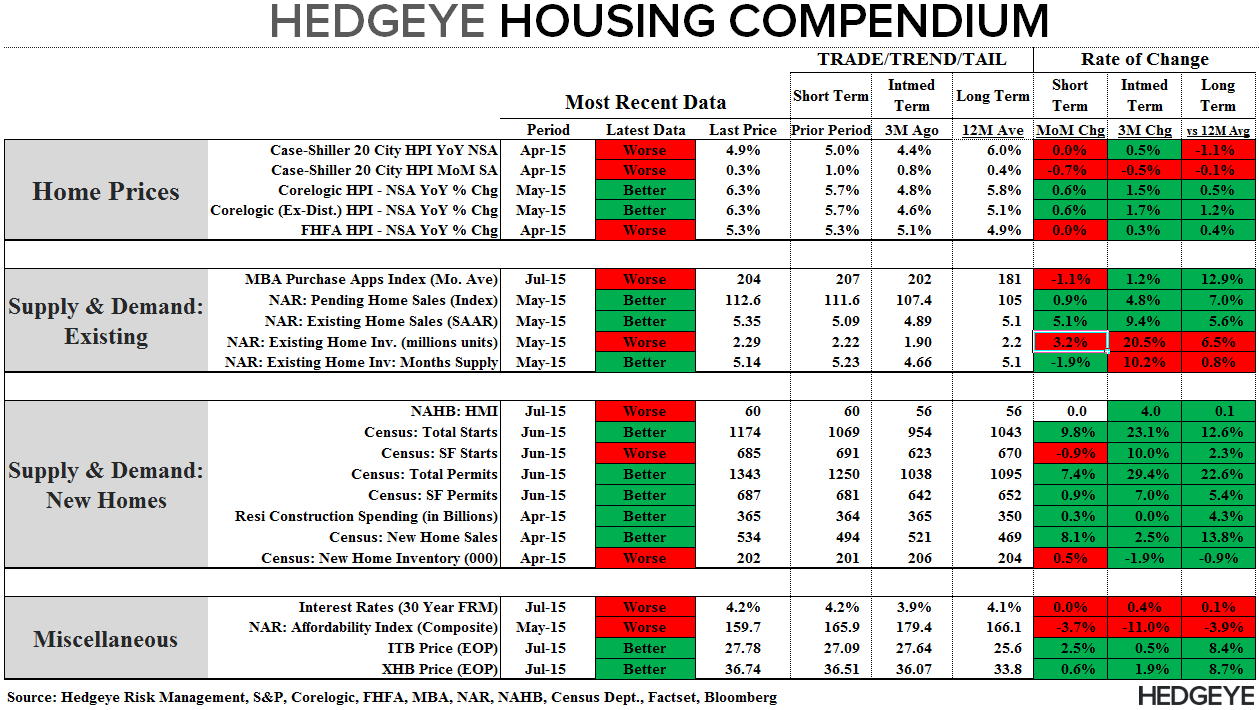 Housing Starts | No Fits in (June) Starts .. But Some Caveats - Compendium 071715