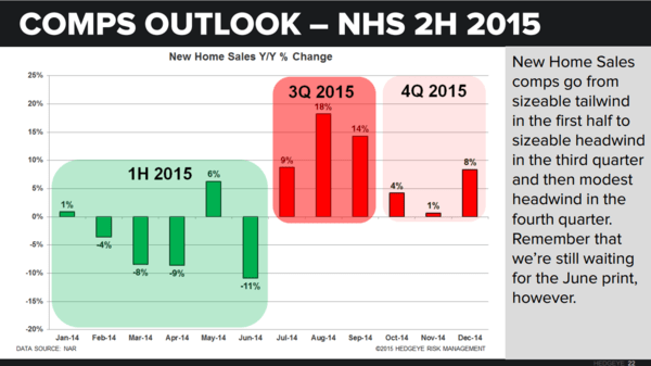 Housing Starts | No Fits in (June) Starts .. But Some Caveats - Comps NHS