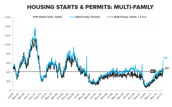Housing Starts | No Fits in (June) Starts .. But Some Caveats - MF Starts   Permits LT