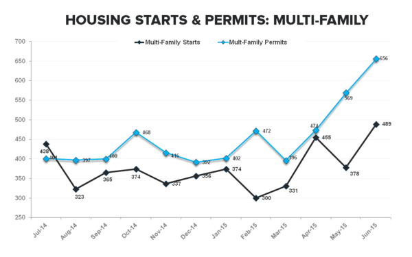 Housing Starts | No Fits in (June) Starts .. But Some Caveats - MF Starts   Permits TTM