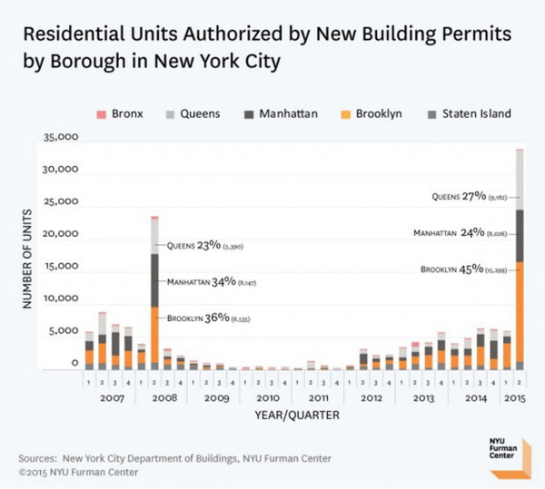 Housing Starts | No Fits in (June) Starts .. But Some Caveats - NYU Permits 1
