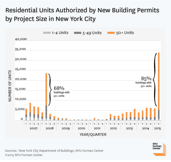 Housing Starts | No Fits in (June) Starts .. But Some Caveats - NYU Permits 2