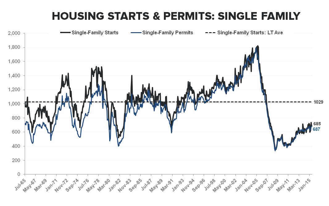 Housing Starts | No Fits in (June) Starts .. But Some Caveats - SF Starts   Permits LT