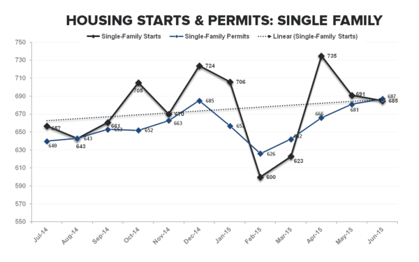 Housing Starts | No Fits in (June) Starts .. But Some Caveats - SF Starts   Permits TTM