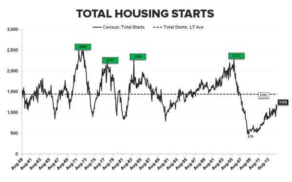 Housing Starts | No Fits in (June) Starts .. But Some Caveats - Total Starts LT