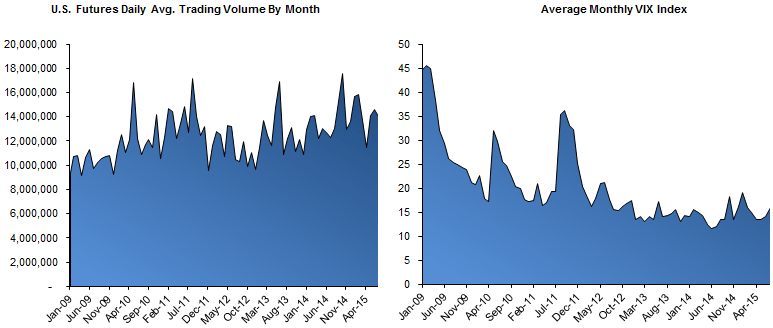 HEDGEYE Exchange Volume Tracker | Grind Higher in Vol Spurring Incremental Activity - Mid