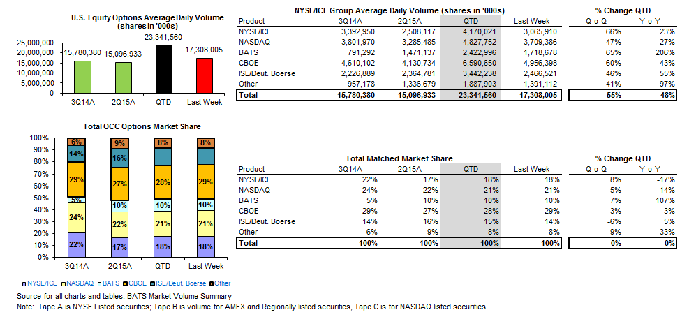 HEDGEYE Exchange Volume Tracker | Grind Higher in Vol Spurring Incremental Activity - Options