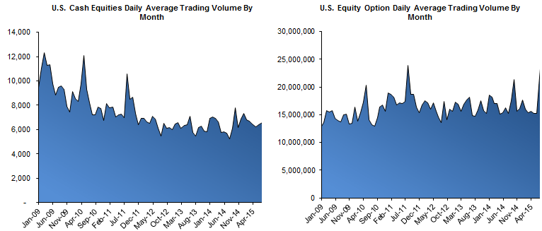 HEDGEYE Exchange Volume Tracker | Grind Higher in Vol Spurring Incremental Activity - Top